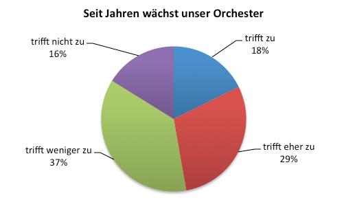 Der Musikverein – eine aussterbende Art?