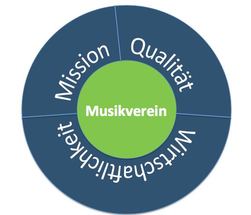 Spannungsfeld Musikverein