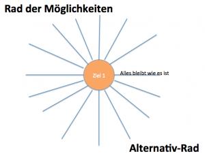 Alternativ-Rad