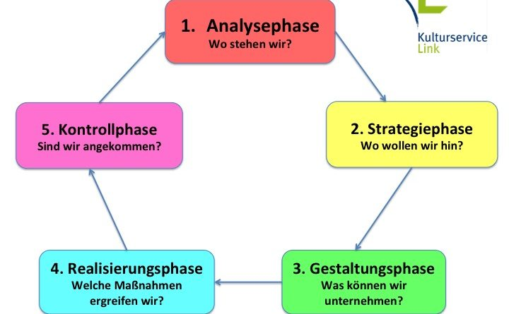 Kreislauf