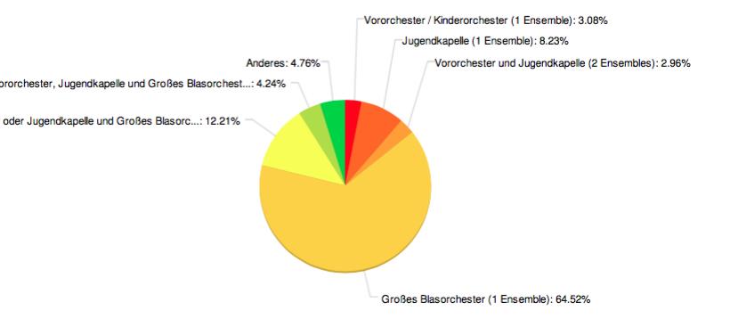 Dirigentenhonorare Umfrage Blasorchesterart