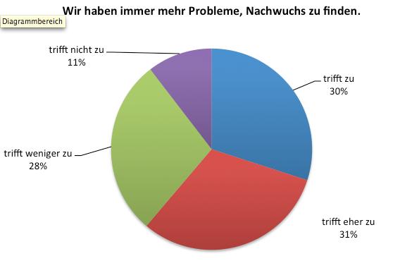 Umfrage zur Zukunft der Musikvereine – Zusammenfassung