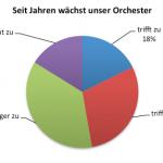 Der Musikverein - eine aussterbende Art?