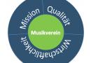 Der Musikverein im Spannungsfeld von Mission, Qualität und Wirtschaftlichkeit