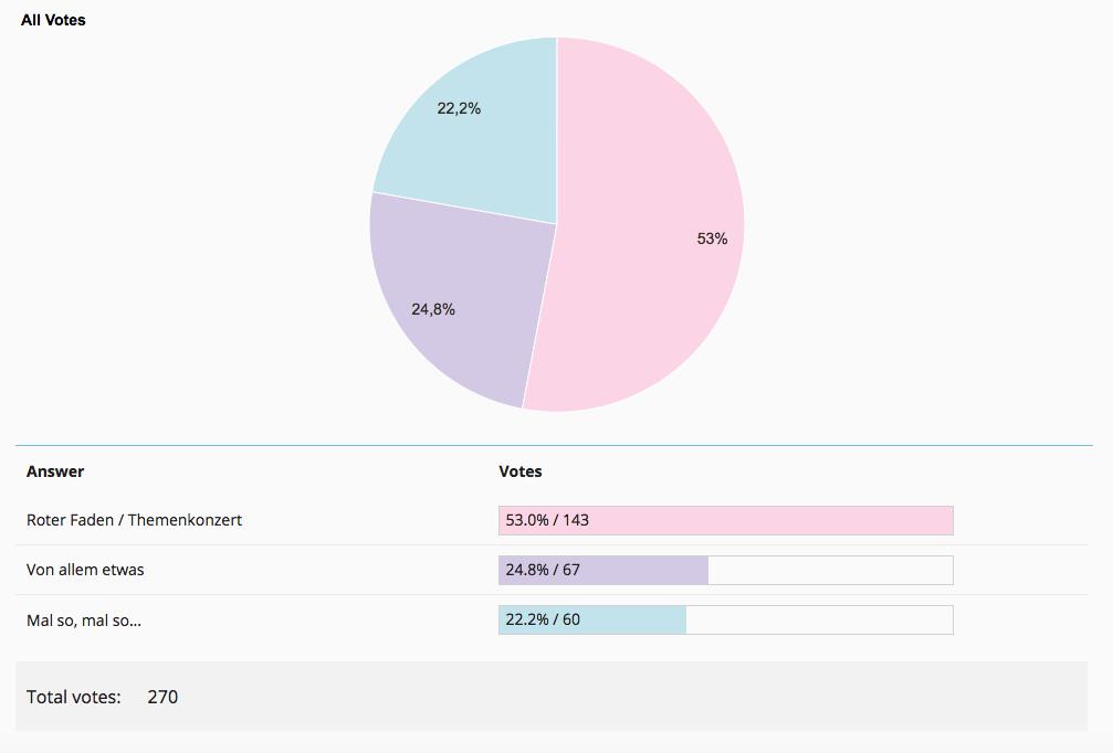 Grafik Umfrage Konzertprogramm