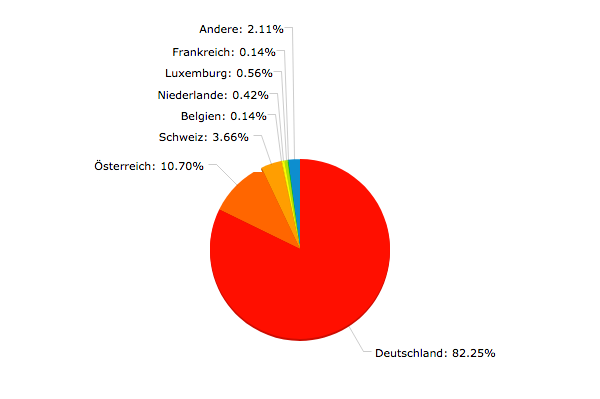Dirigentenhonorare Umfrage Länder