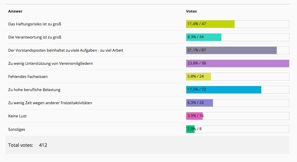 Umfrageergebnis Vorstand