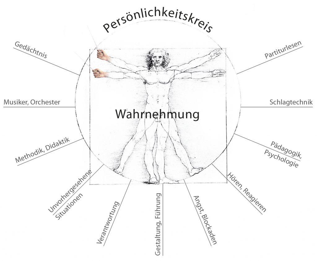 Persönlichkeitskreis