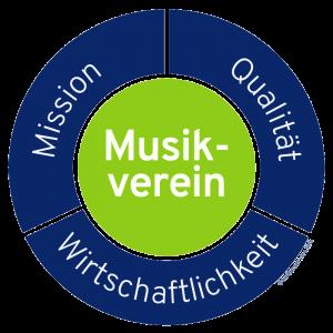 Grafik Spannungsfeld Musikverein mit Copyright