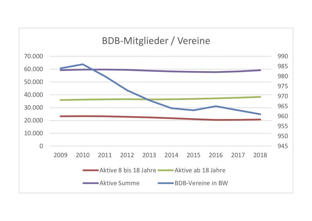 Statistik BDB 2009 - 2018