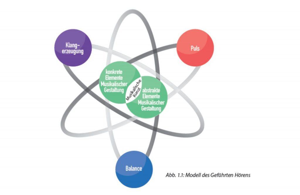 Atommodell Klangerzeugung Puls Balance